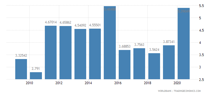 azerbaijan military expenditure percent of gdp wb data