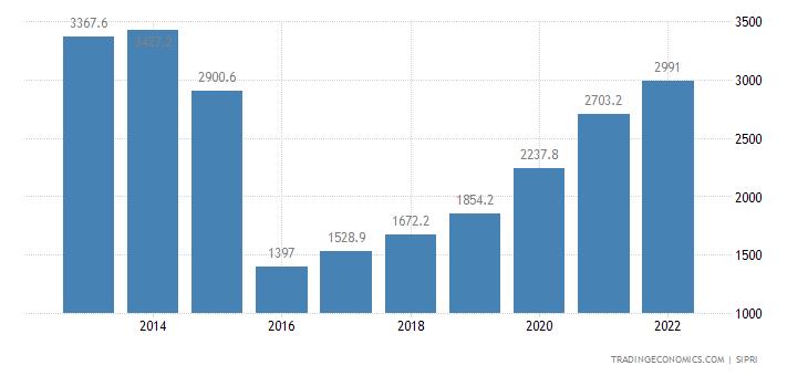 Azerbaijan Military Expenditure