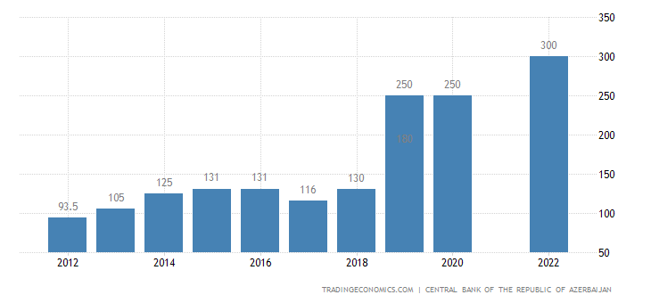 Azerbaijan Net Minimum Wages