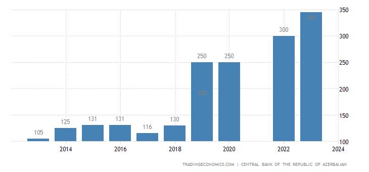 Azerbaijan Monthly Minimum Wages