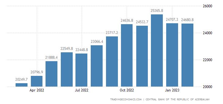 Azerbaijan Money Supply M1