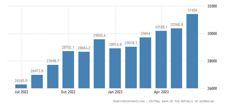Azerbaijan Money Supply M2