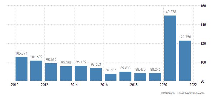 azerbaijan mortality rate adult female per 1 000 female adults wb data