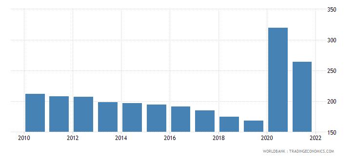 azerbaijan mortality rate adult male per 1 000 male adults wb data
