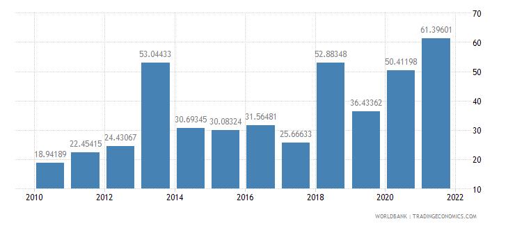 azerbaijan multilateral debt service percent of public and publicly guaranteed debt service wb data
