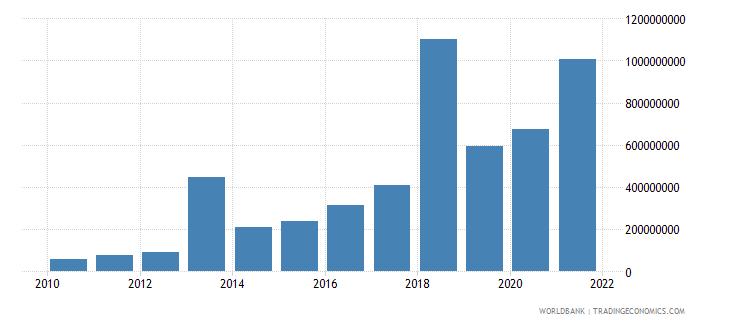 azerbaijan multilateral debt service tds us dollar wb data