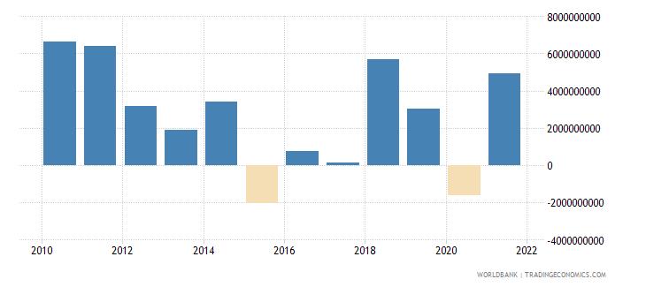 azerbaijan net acquisition of financial assets current lcu wb data