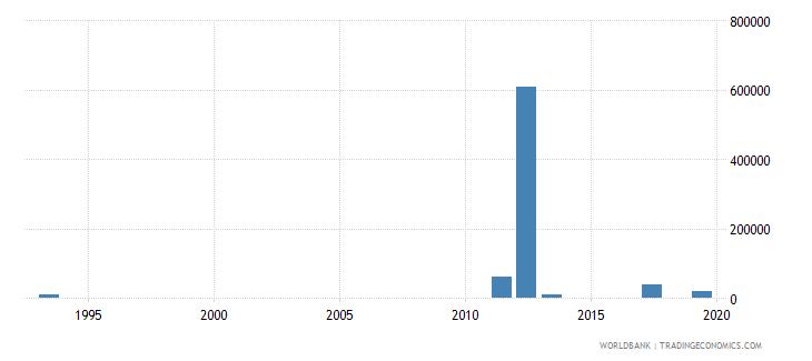 azerbaijan net bilateral aid flows from dac donors australia us dollar wb data