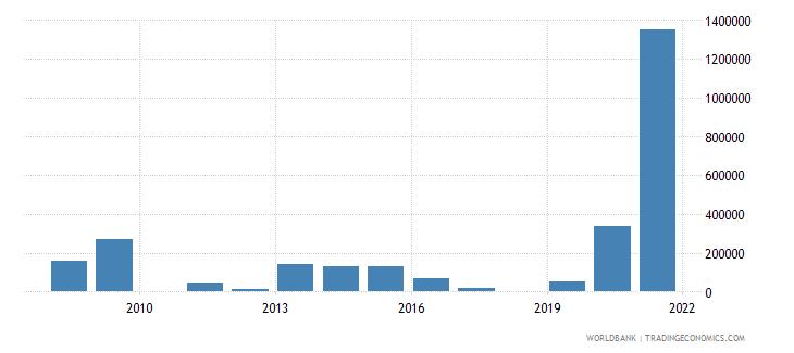 azerbaijan net bilateral aid flows from dac donors canada us dollar wb data