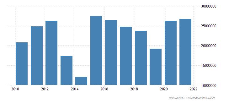 azerbaijan net bilateral aid flows from dac donors european commission us dollar wb data