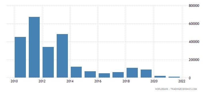 azerbaijan net bilateral aid flows from dac donors finland us dollar wb data