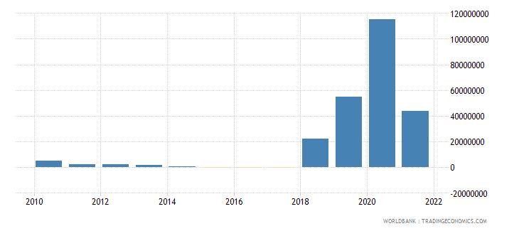 azerbaijan net bilateral aid flows from dac donors france us dollar wb data