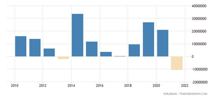 azerbaijan net bilateral aid flows from dac donors germany us dollar wb data