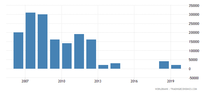 azerbaijan net bilateral aid flows from dac donors greece us dollar wb data
