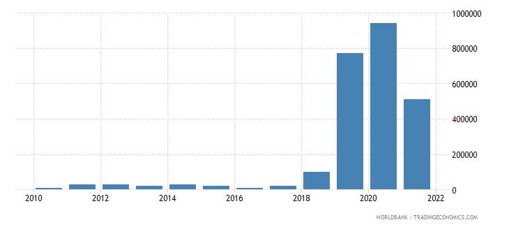 azerbaijan net bilateral aid flows from dac donors italy us dollar wb data