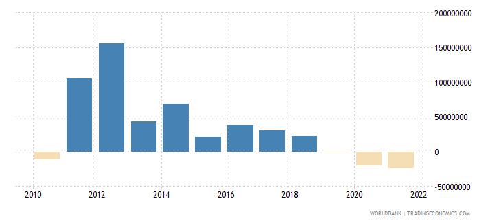 azerbaijan net bilateral aid flows from dac donors japan us dollar wb data