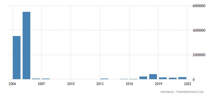 azerbaijan net bilateral aid flows from dac donors netherlands us dollar wb data