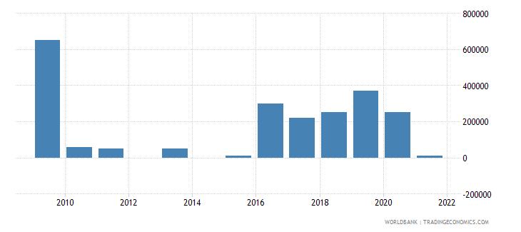 azerbaijan net bilateral aid flows from dac donors spain us dollar wb data