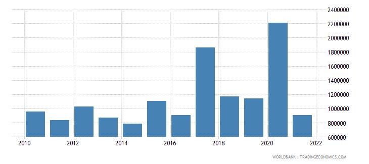 azerbaijan net bilateral aid flows from dac donors sweden us dollar wb data