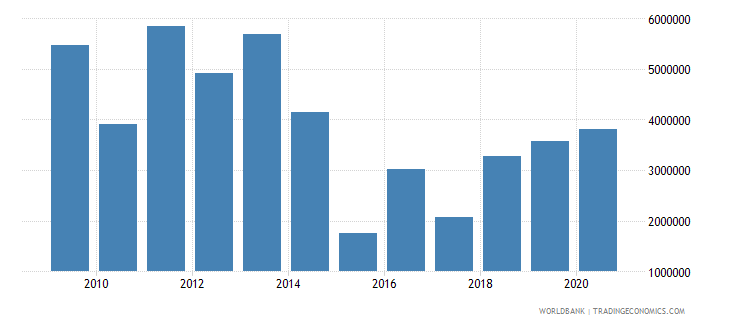 azerbaijan net bilateral aid flows from dac donors switzerland us dollar wb data