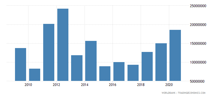 azerbaijan net bilateral aid flows from dac donors total us dollar wb data