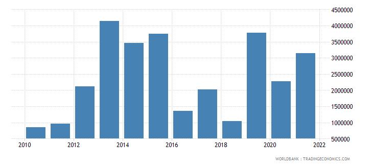 azerbaijan net bilateral aid flows from dac donors united kingdom us dollar wb data
