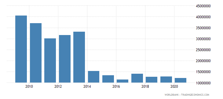 azerbaijan net bilateral aid flows from dac donors united states us dollar wb data