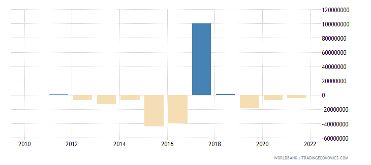 azerbaijan net capital account bop us dollar wb data