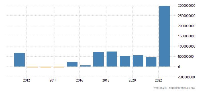 azerbaijan net current transfers bop us dollar wb data