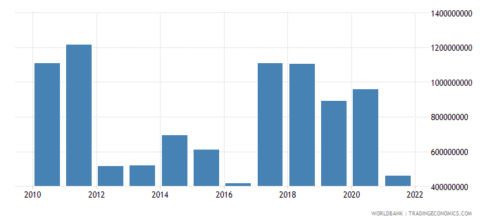 azerbaijan net current transfers from abroad us dollar wb data
