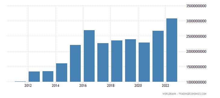 azerbaijan net domestic credit current lcu wb data