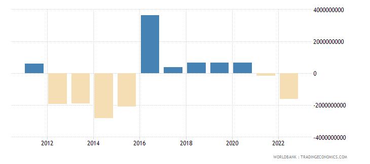 azerbaijan net errors and omissions adjusted bop us dollar wb data