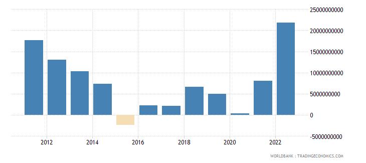 azerbaijan net financial account bop current us$ wb data