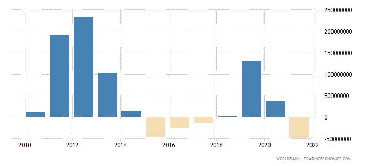 azerbaijan net financial flows bilateral nfl us dollar wb data