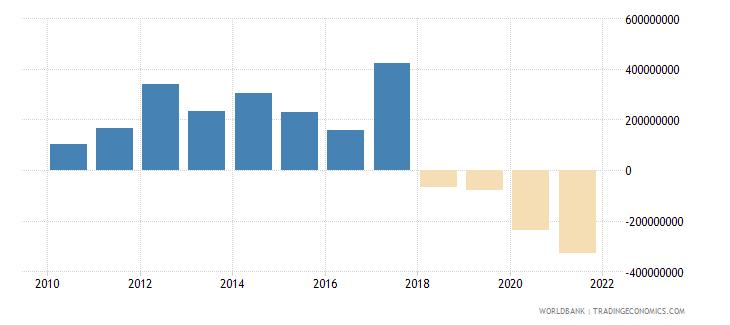 azerbaijan net financial flows ibrd nfl us dollar wb data