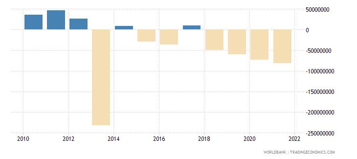 azerbaijan net financial flows ida nfl us dollar wb data