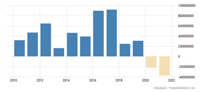 azerbaijan net financial flows multilateral nfl us dollar wb data