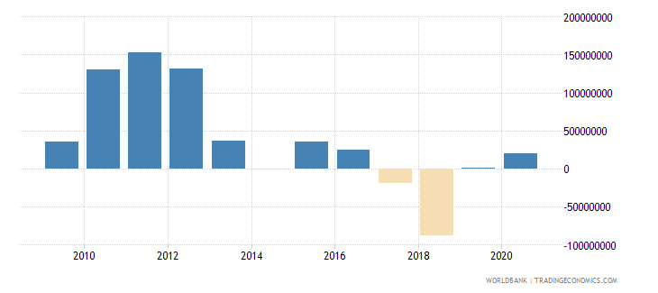 azerbaijan net financial flows others nfl us dollar wb data