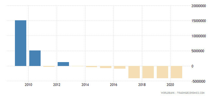 azerbaijan net financial flows rdb concessional nfl us dollar wb data
