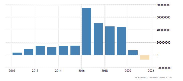 azerbaijan net financial flows rdb nonconcessional nfl us dollar wb data