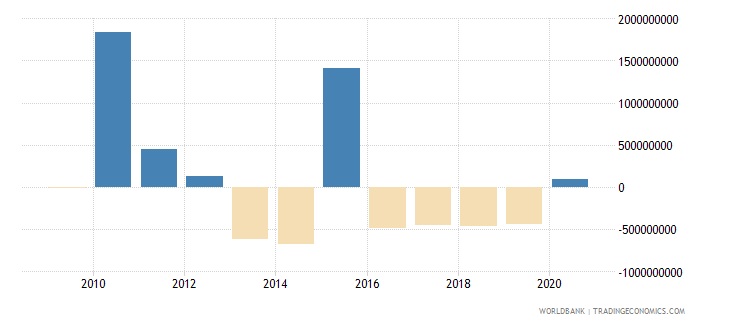 azerbaijan net flows on external debt private nonguaranteed png nfl us dollar wb data
