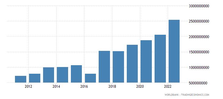 azerbaijan net foreign assets current lcu wb data