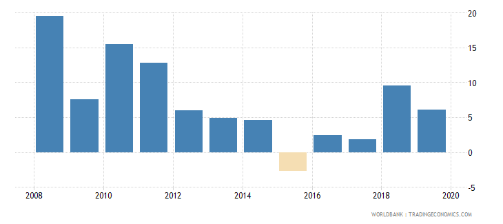 azerbaijan net lending   net borrowing  percent of gdp wb data