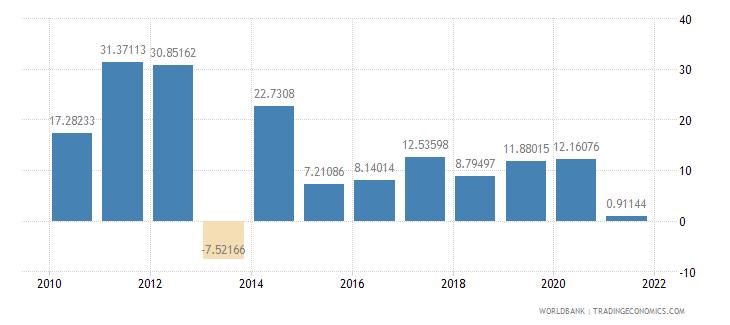 azerbaijan net oda received per capita us dollar wb data