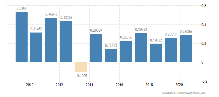 azerbaijan net oda received percent of gni wb data