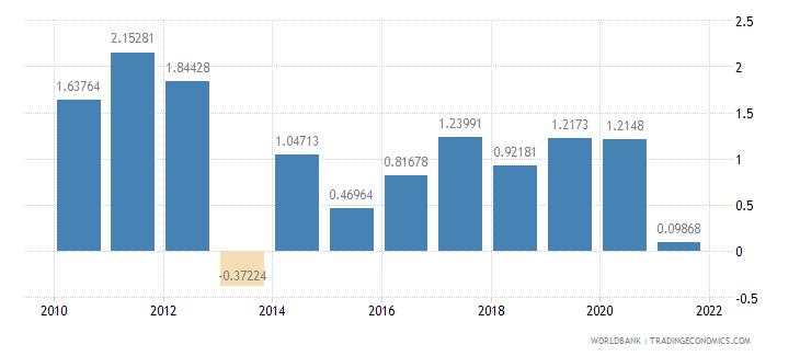 azerbaijan net oda received percent of gross capital formation wb data