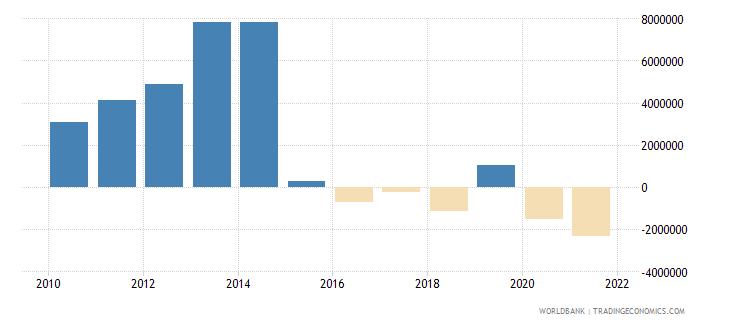 azerbaijan net official flows from un agencies ifad us dollar wb data