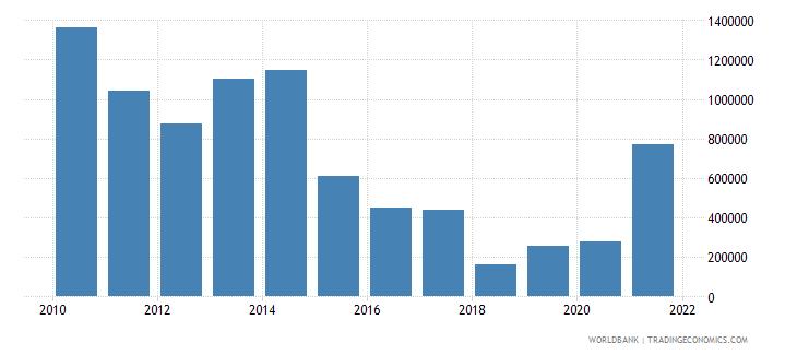 azerbaijan net official flows from un agencies undp us dollar wb data