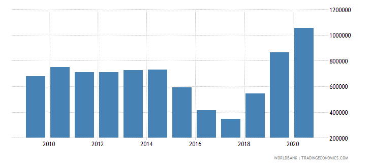 azerbaijan net official flows from un agencies unfpa us dollar wb data