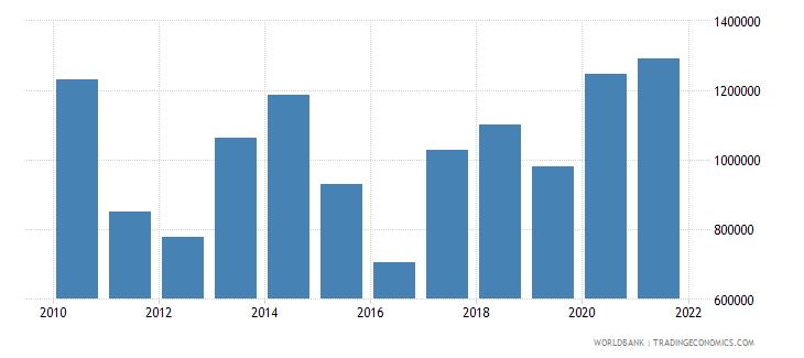 azerbaijan net official flows from un agencies unicef us dollar wb data